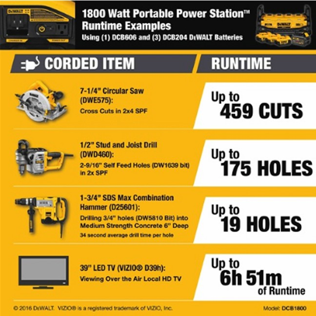 DeWalt DCB1800M3T1 1800 Watt Portable Power Station Kit 9